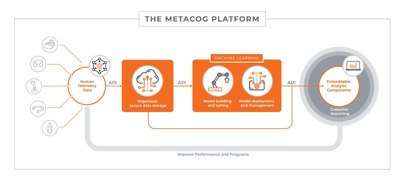 Schematic showing metacog platform including process data collection, storage, machine learning and analytics